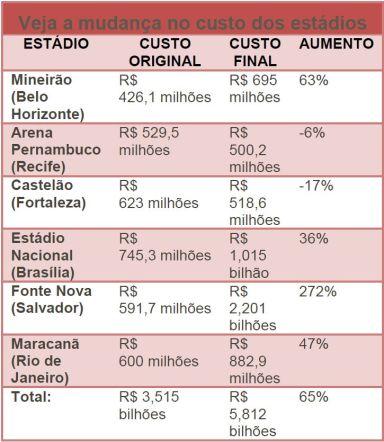 custo_estadios