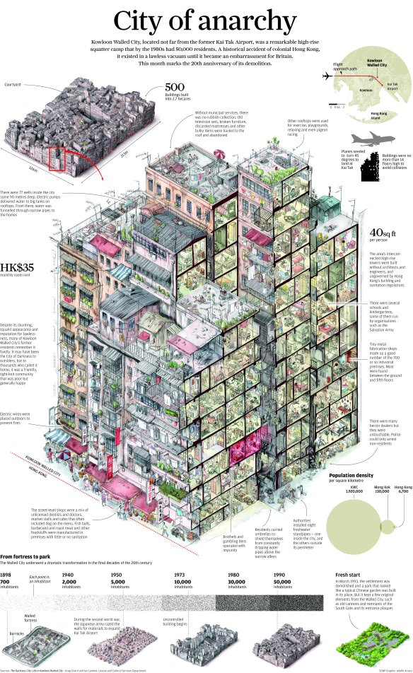Infographic: Life Inside The Kowloon Walled City. Courtesy of South China Morning Post